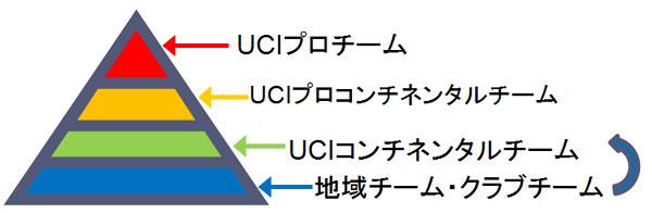 UCIコンチネンタルチーム