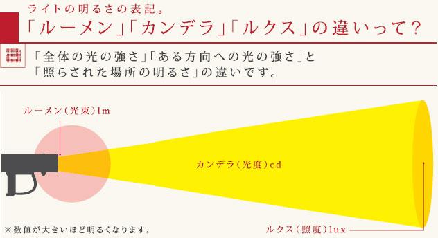 ライトの明るさの表記 ルーメン カンデラ ルクス