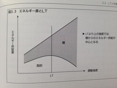 エネルギー源とLT