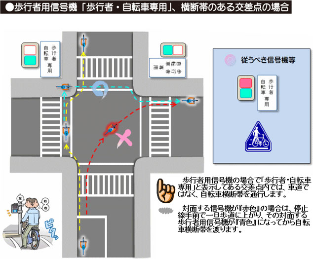 自転車用横断帯がある交差点の通行