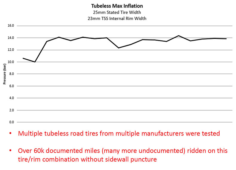 TUbeless Max Inflation